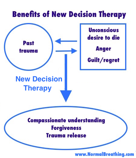 Benefits of NDT chart: trauma removal with forgiveness to eliminate stress and negative emotions: guilt, anger, regret