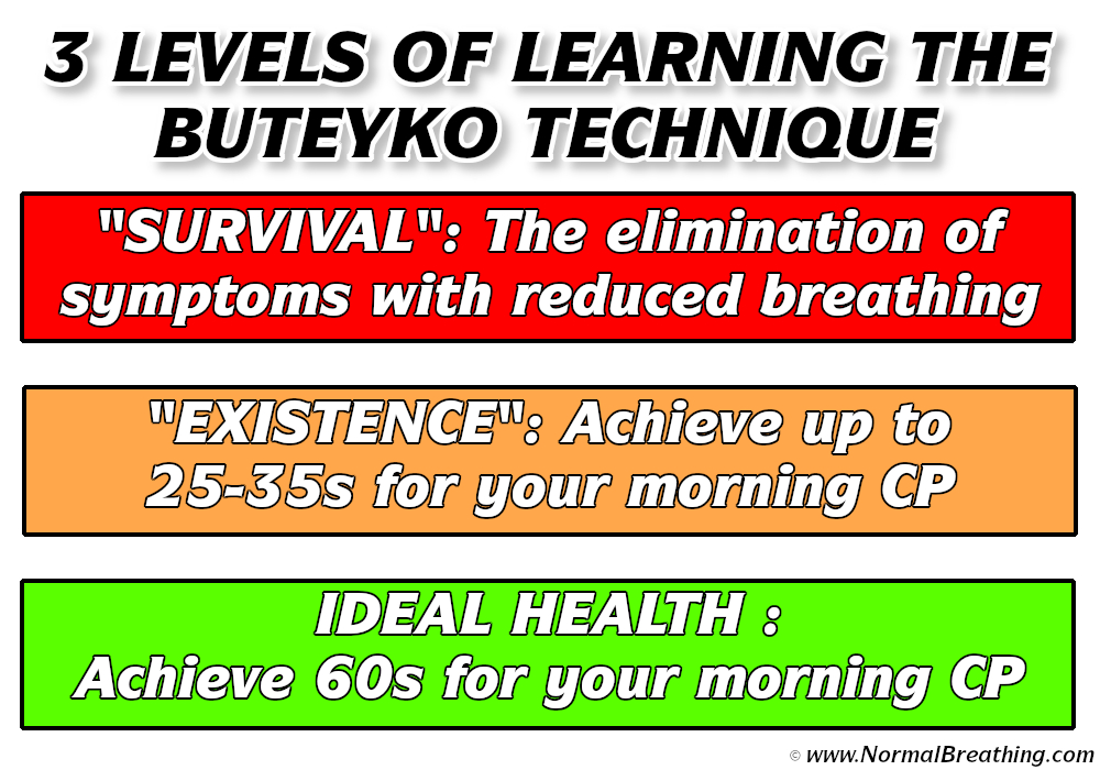 3 levels of learning butyeko technique survival, existence, ideal health