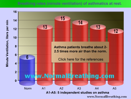 Breathing rates (minute ventilation) of asthmatics at rest
