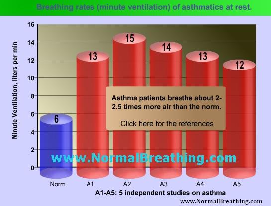 Normal breathing rate breathing rate in asthma