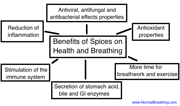 Benefits of Spices: Better Health and Body Oxygen Levels 2