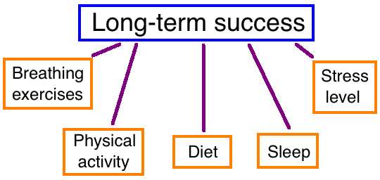 lifestyle for long term success: breathing and physical exercise, sleep, diet and stress level