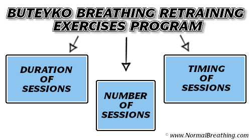 Buteyko breathing retraining exercises program includes duration frequency and timing of breathing sessions