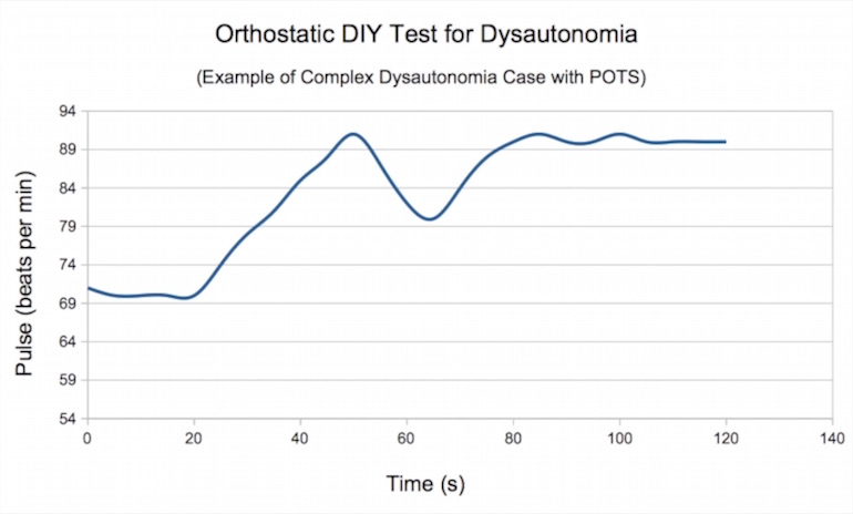 Dysautonomia dysfunction measured with orthostatic lying-standing DIY pulse test: parasympathetic-sympathetic autonomous disregulation