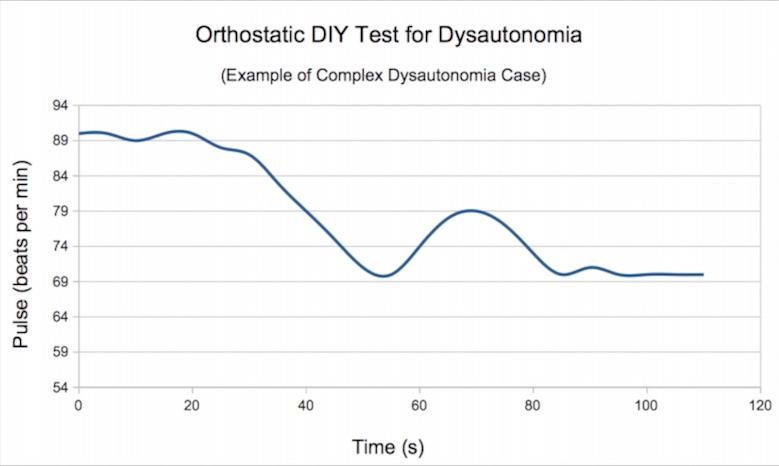 Dysautonomia dysfunction measured with orthostatic standing-lying DIY pulse test: sympathetic-parasympathetic autonomous system dysregulation