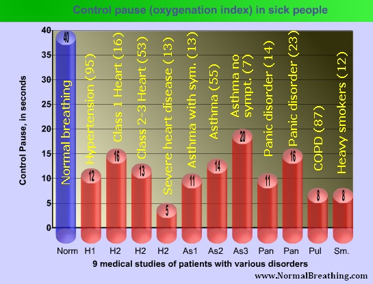 Control Pause (oxygenation index or stress-free breath hoolding time) in sick people - 9 medical studies