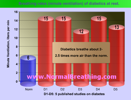 Cause of Diabetes: High Minute Ventilation Rates