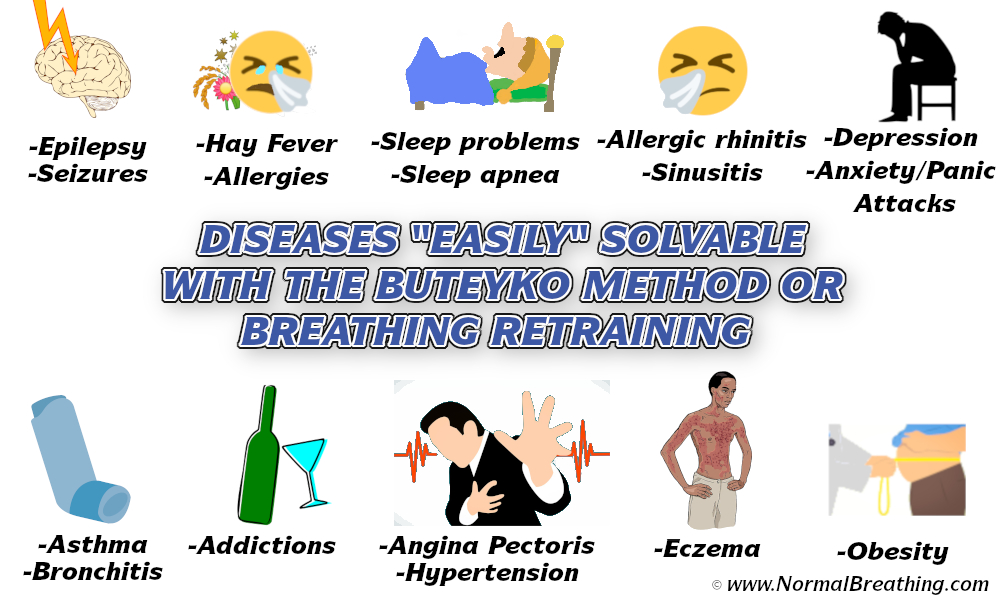 Diseases Easily Solvable using the buteyko technique with list of conditions