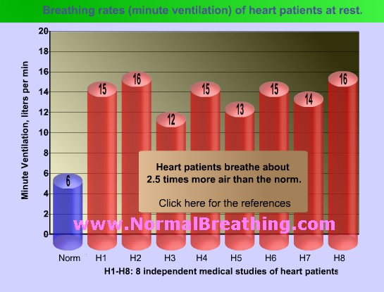 Breathing rates (minute ventilation) of heart patients at rest