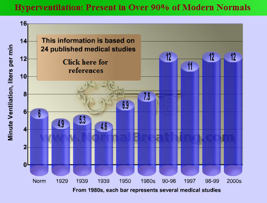 Respiratory minute volume graph: historical changes