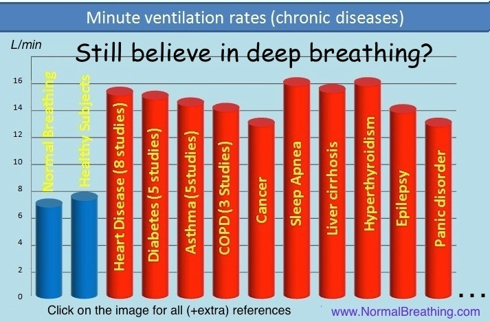 Breathing rates in healthy, normal people vs diseases