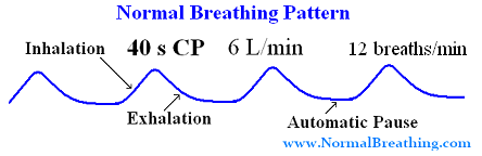 Normal respiratory rate graph