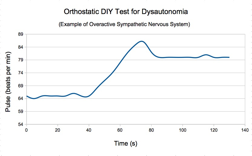 abnormal orthostatic DIY test for overactive sns (dysautonomia): pulse change from lying to standing (unhealthy person)
