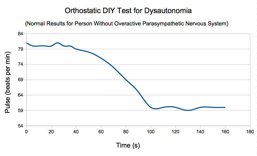 Normal orthostatic DIY test: overactive parasympathetic PNS (dysautonomia) pulse change standing-lying (healthy person)