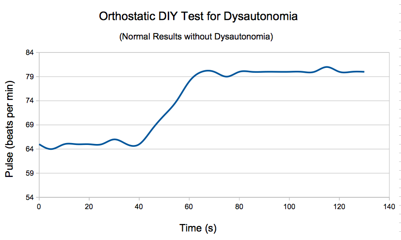Normal orthostatic DIY test: overactive sympathetic sns (dysautonomia) pulse change from lying to standing (healthy person)