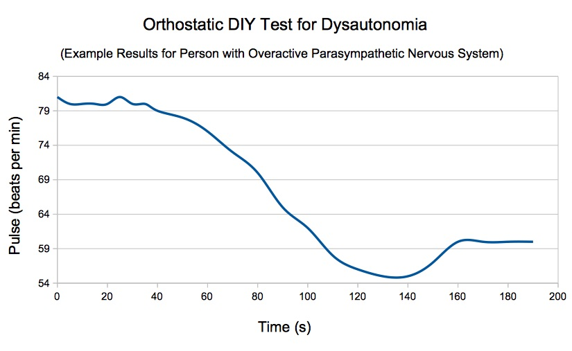 dysautonomia orthostatic test for parasympathetic nervous system; pulse change in time for unhealthy person from standing to lying