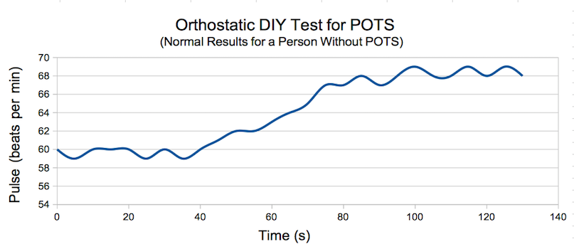 Dysautonomia POTS DIY orthostatic supine-standing test graph; normal pulse change from lying to standing