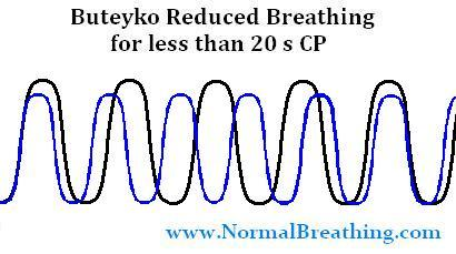 Reduced or shallow breathing pattern chart at less than 20 s CP