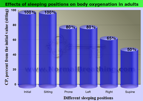 Effects of sleeping positions on body oxygenation in adults